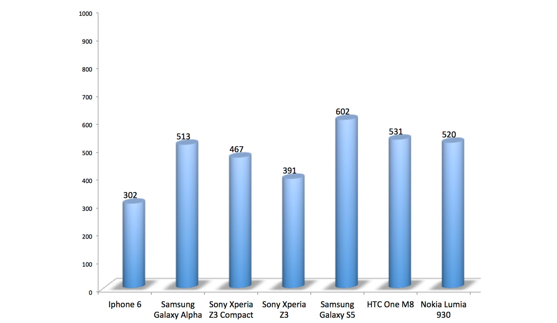 Iphone 6 bruger meget strøm