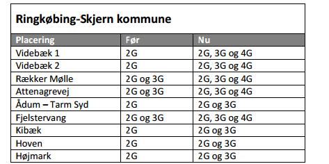 telenor 6 jyske kommuner