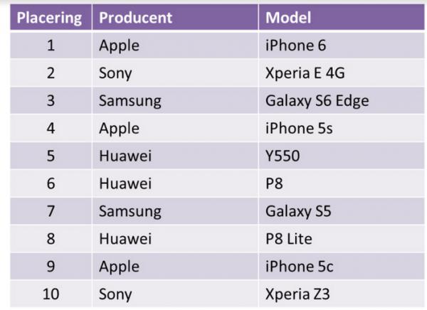 top 10 liste mest solgte mobiltelefoner