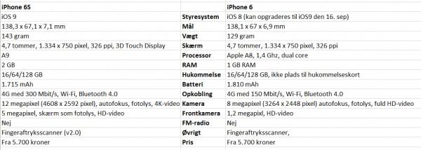 iphone 6s vs iphone 6 - ny