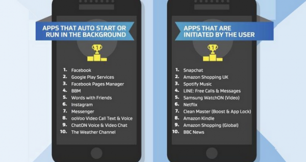 apps der ødelægger mobilens ydeevne