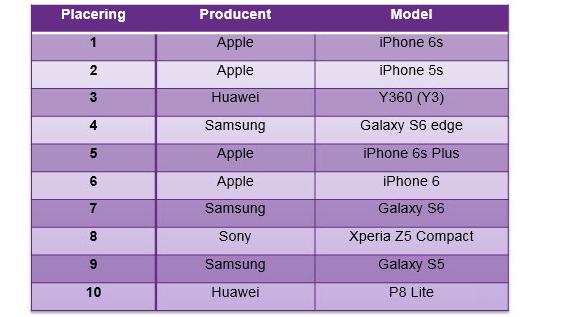 mest populære mobiler feb 2016