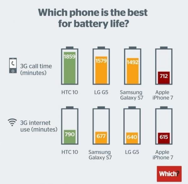 batteri til iphone 3